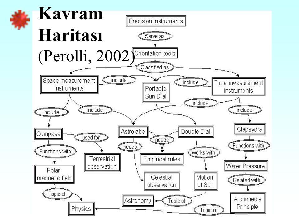 Kavram Haritası (Perolli, 2002)