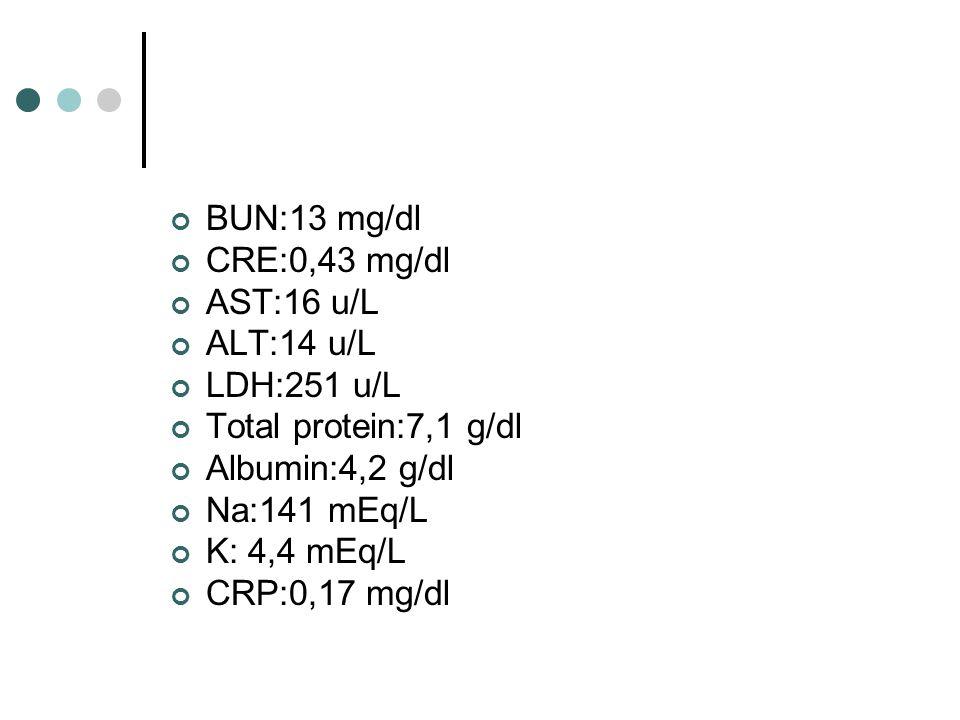BUN:13 mg/dl CRE:0,43 mg/dl AST:16 u/L ALT:14 u/L LDH:251 u/L Total protein:7,1 g/dl Albumin:4,2 g/dl Na:141 mEq/L K: 4,4 mEq/L CRP:0,17 mg/dl