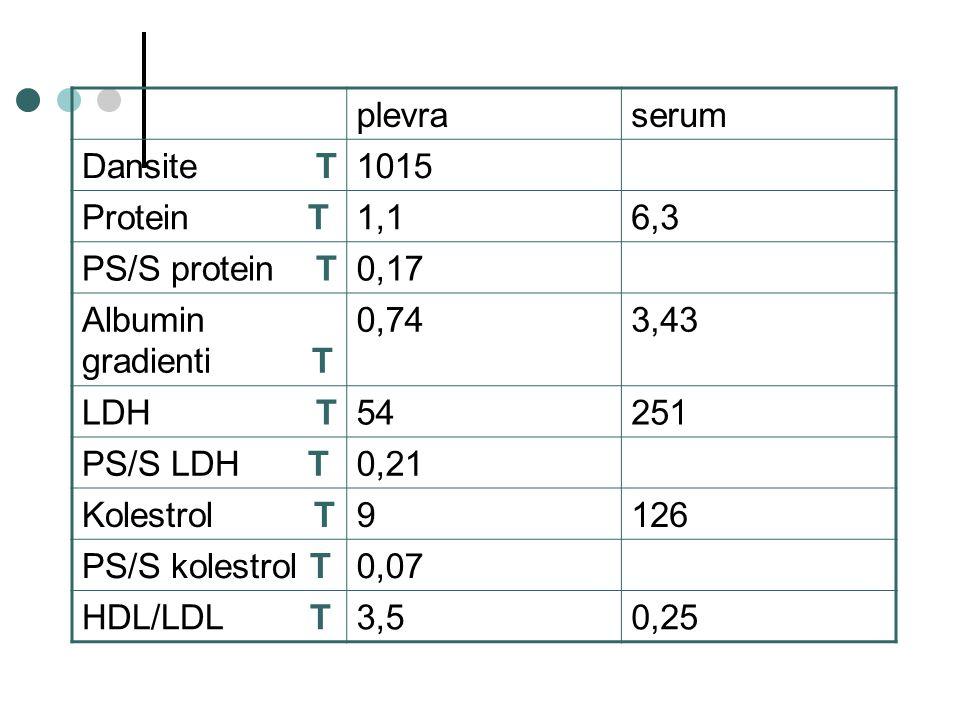 plevraserum Dansite T1015 Protein T1,16,3 PS/S protein T0,17 Albumin gradienti T 0,743,43 LDH T54251 PS/S LDH T0,21 Kolestrol T9126 PS/S kolestrol T0,