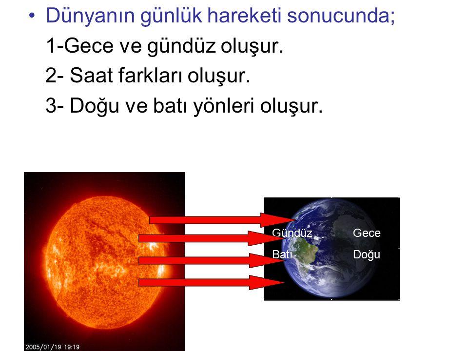 Dünyanın günlük hareketi sonucunda; 1-Gece ve gündüz oluşur. 2- Saat farkları oluşur. 3- Doğu ve batı yönleri oluşur. Gündüz Batı Gece Doğu