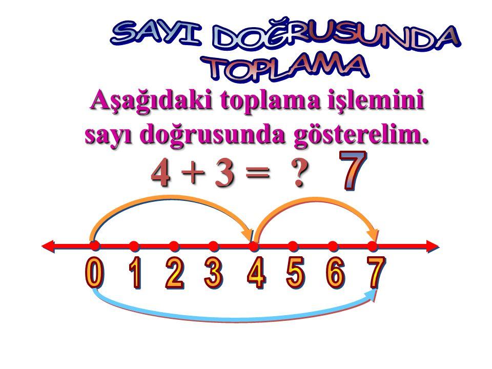 4 + 3 = ? 4 + 3 = ? Aşağıdaki toplama işlemini sayı doğrusunda gösterelim. Aşağıdaki toplama işlemini sayı doğrusunda gösterelim.