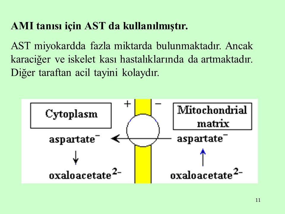 11 AMI tanısı için AST da kullanılmıştır.AST miyokardda fazla miktarda bulunmaktadır.