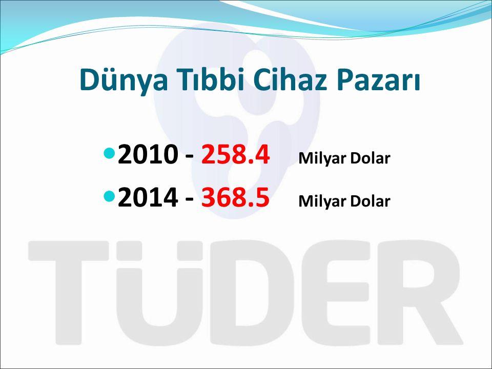 2010 - 258.4 Milyar Dolar 2014 - 368.5 Milyar Dolar Dünya Tıbbi Cihaz Pazarı