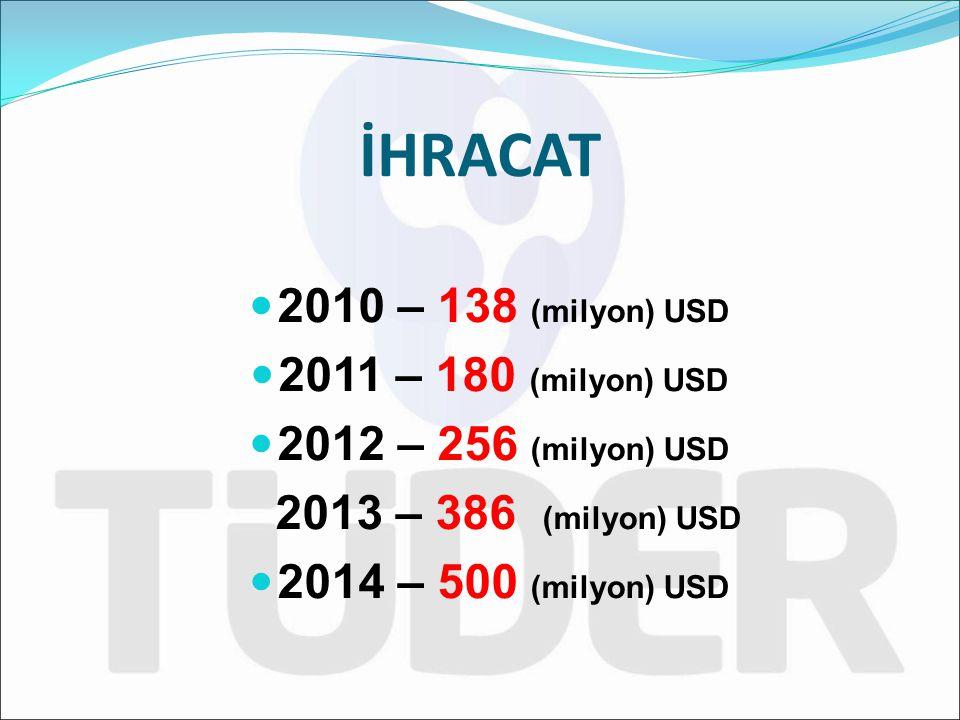 2010 – 138 (milyon) USD 2011 – 180 (milyon) USD 2012 – 256 (milyon) USD 2013 – 386 (milyon) USD 2014 – 500 (milyon) USD İHRACAT
