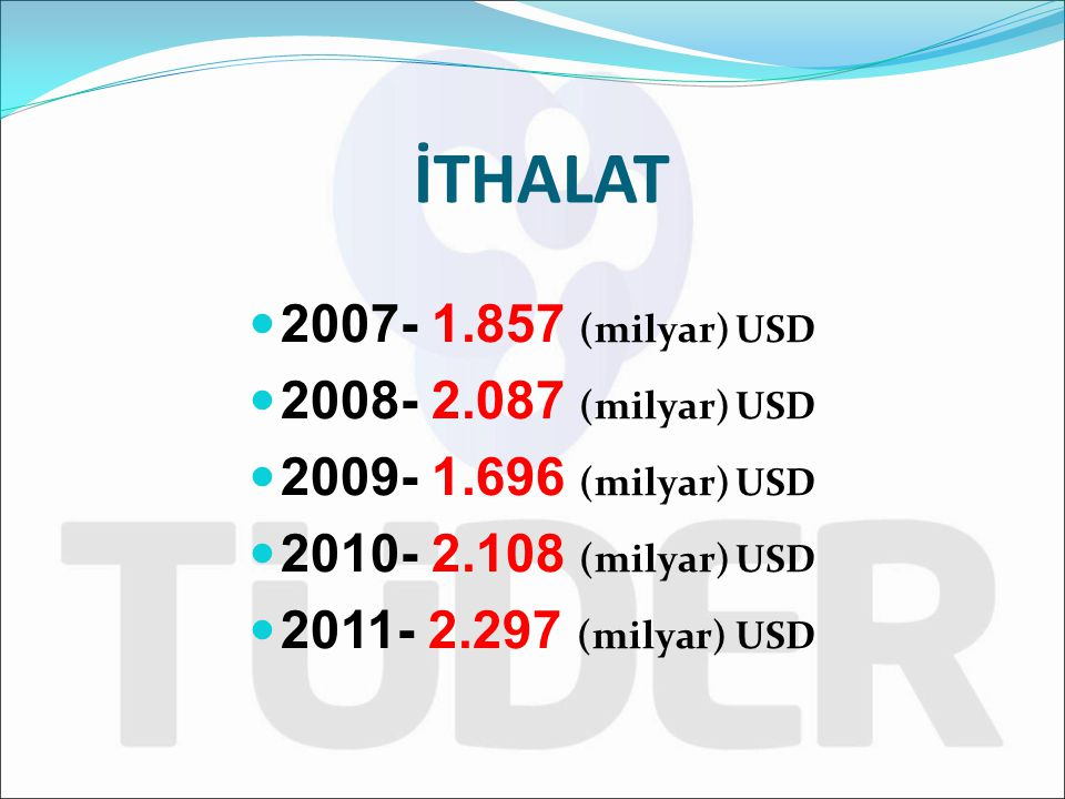 2007- 1.857 (milyar) USD 2008- 2.087 (milyar) USD 2009- 1.696 (milyar) USD 2010- 2.108 (milyar) USD 2011- 2.297 (milyar) USD İTHALAT