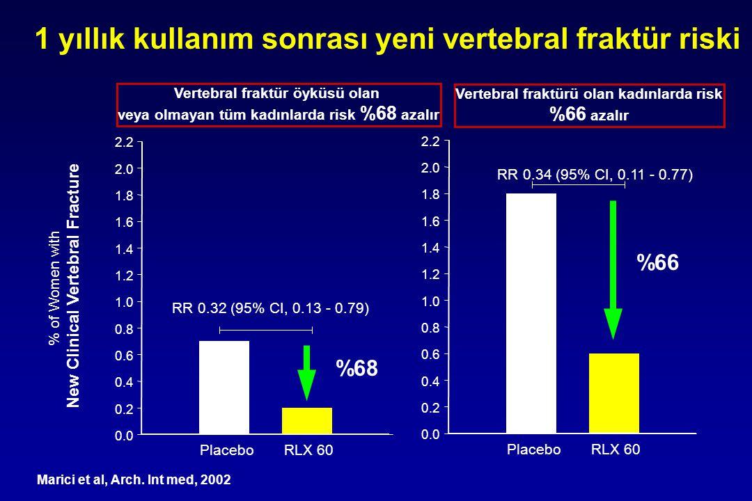 Vertebral fraktür öyküsü olan veya olmayan tüm kadınlarda risk %68 azalır Vertebral fraktürü olan kadınlarda risk %66 azalır Placebo RLX 60 % of Women