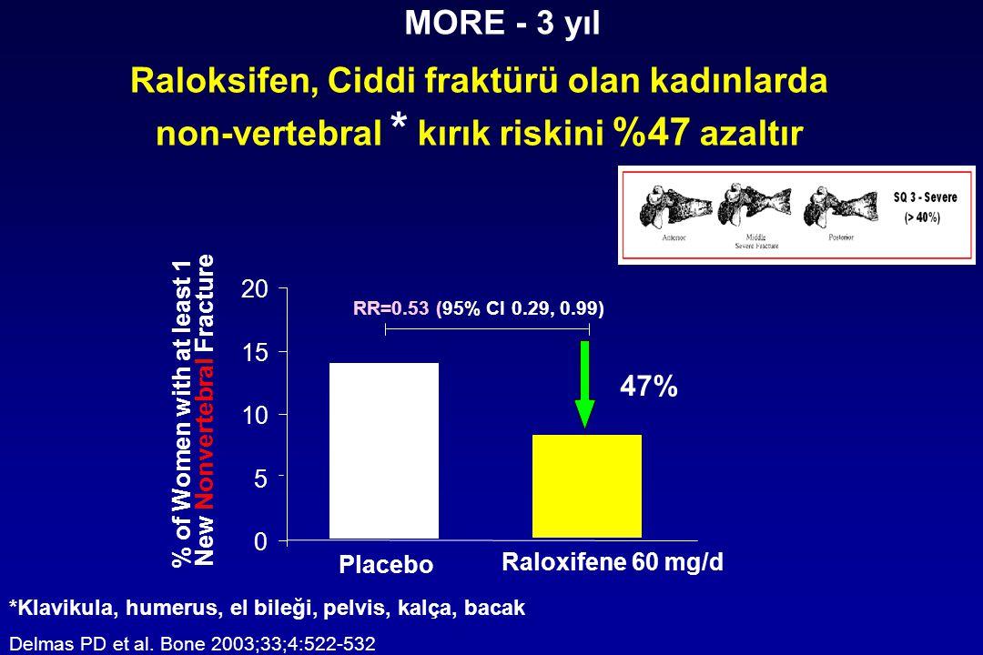 Raloksifen, Ciddi fraktürü olan kadınlarda non-vertebral * kırık riskini %47 azaltır *Klavikula, humerus, el bileği, pelvis, kalça, bacak Delmas PD et