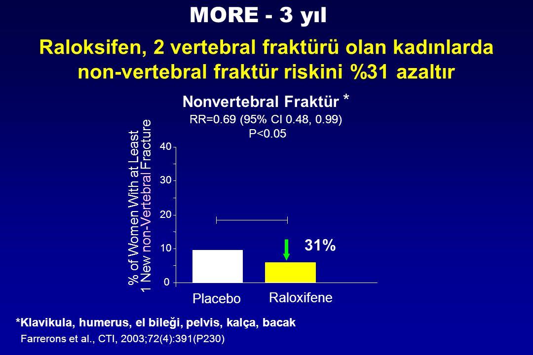 Raloksifen, 2 vertebral fraktürü olan kadınlarda non-vertebral fraktür riskini %31 azaltır Nonvertebral Fraktür * Farrerons et al., CTI, 2003;72(4):39