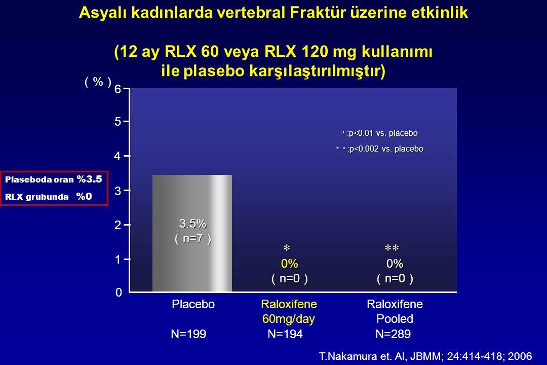 Asyalı kadınlarda vertebral Fraktür üzerine etkinlik (12 ay RLX 60 veya RLX 120 mg kullanımı ile plasebo karşılaştırılmıştır) Raloxifene Pooled 3 2 1