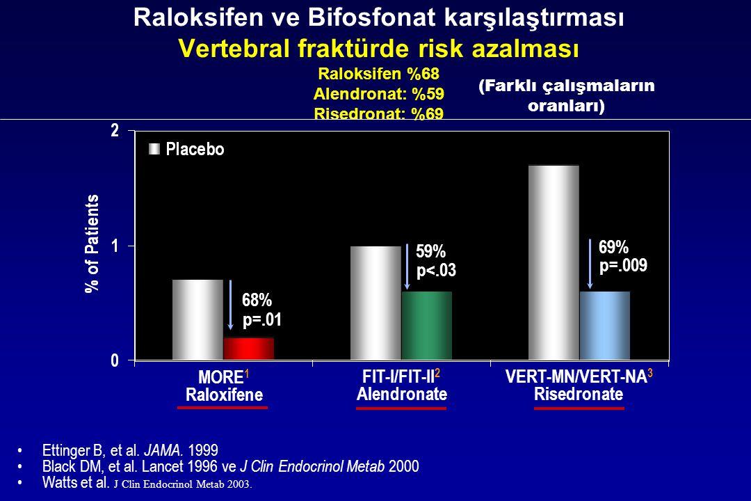 Raloksifen ve Bifosfonat karşılaştırması Vertebral fraktürde risk azalması Raloksifen %68 Alendronat: %59 Risedronat: %69 59% p<.03 69% p=.009 p=.01 6