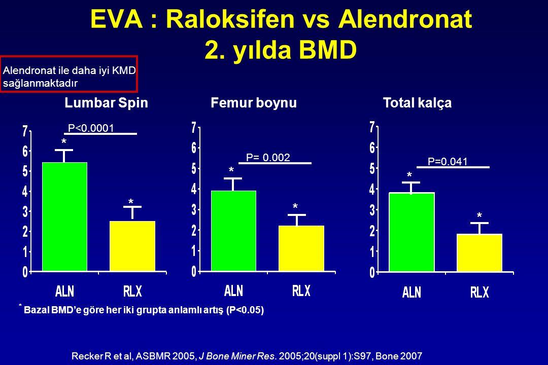 EVA : Raloksifen vs Alendronat 2. yılda BMD Recker R et al, ASBMR 2005, J Bone Miner Res. 2005;20(suppl 1):S97, Bone 2007 Lumbar SpinFemur boynu Total