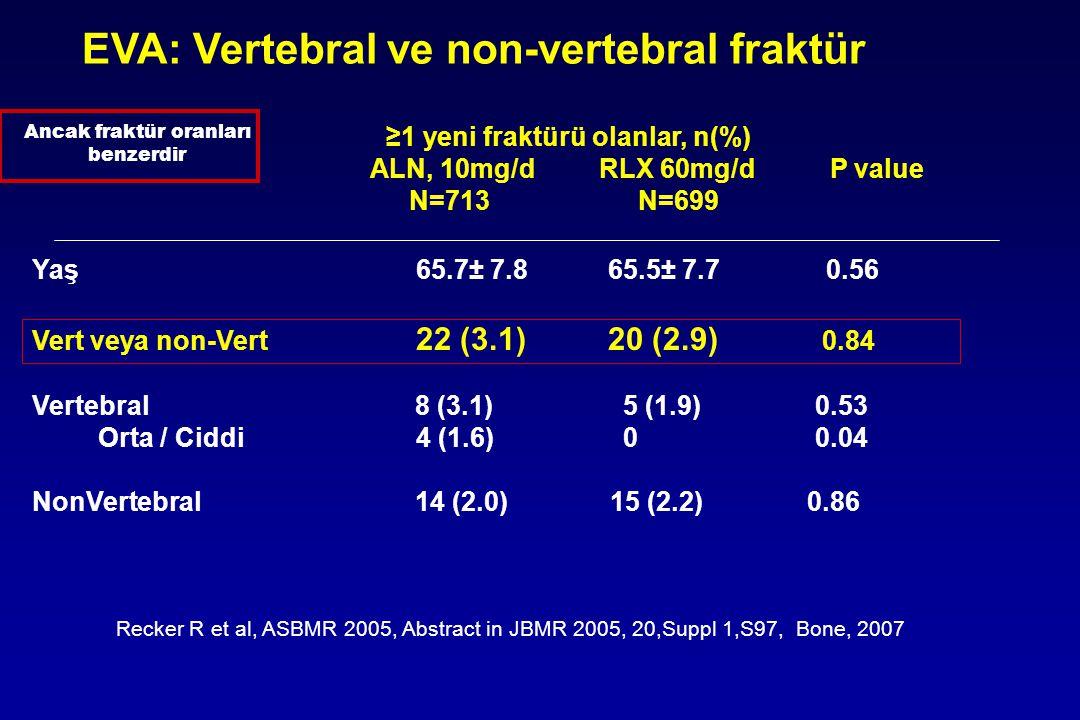 EVA: Vertebral ve non-vertebral fraktür ≥1 yeni fraktürü olanlar, n(%) ALN, 10mg/d RLX 60mg/d P value N=713 N=699 Yaş 65.7± 7.865.5± 7.7 0.56 Vert vey