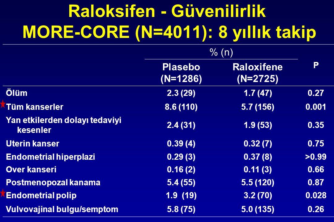 % (n) P Plasebo (N=1286) Raloxifene (N=2725) Ölüm2.3 (29)1.7 (47)0.27 Tüm kanserler8.6 (110)5.7 (156)0.001 Yan etkilerden dolayı tedaviyi kesenler 2.4