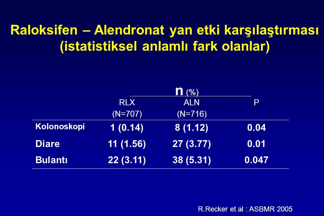 Raloksifen – Alendronat yan etki karşılaştırması (istatistiksel anlamlı fark olanlar) n (%) RLX (N=707) ALN (N=716) P Kolonoskopi 1 (0.14)8 (1.12)0.04