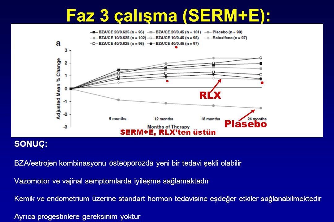 Faz 3 çalışma (SERM+E): SONUÇ: BZA/estrojen kombinasyonu osteoporozda yeni bir tedavi şekli olabilir V azomotor ve vajinal semptomlarda iyileşme sağla
