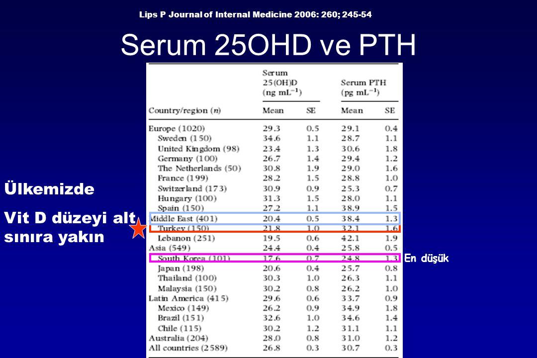 Serum 25OHD ve PTH En düşük Lips P Journal of Internal Medicine 2006: 260; 245-54 Ülkemizde Vit D düzeyi alt sınıra yakın