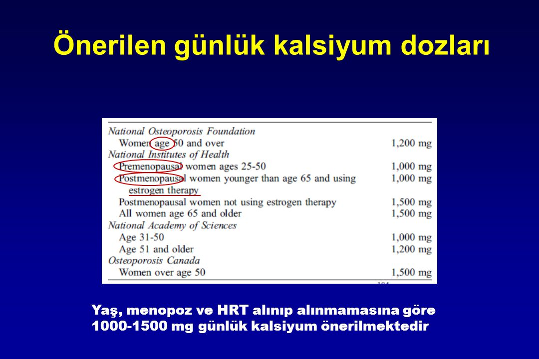 Önerilen günlük kalsiyum dozları Yaş, menopoz ve HRT alınıp alınmamasına göre 1000-1500 mg günlük kalsiyum önerilmektedir