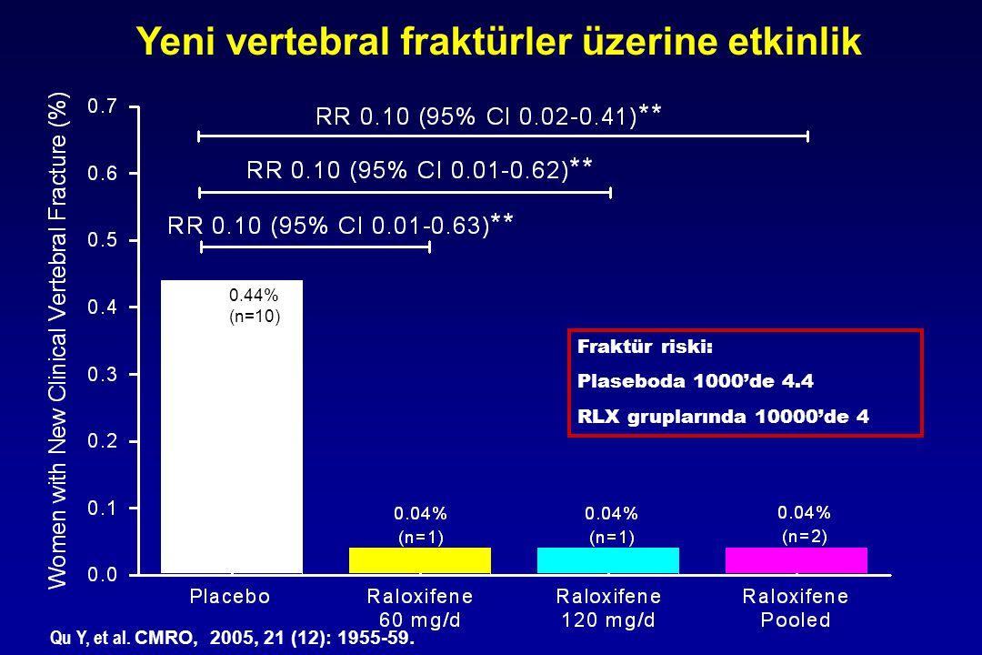 Vertebral fraktür öyküsü olan veya olmayan tüm kadınlarda risk %68 azalır Vertebral fraktürü olan kadınlarda risk %66 azalır Placebo RLX 60 % of Women with New Clinical Vertebral Fracture 0.0 0.2 0.4 0.6 0.8 1.0 1.2 1.4 1.6 1.8 2.0 2.2 RR 0.32 (95% CI, 0.13 - 0.79) PlaceboRLX 60 0.0 0.2 0.4 0.6 0.8 1.0 1.2 1.4 1.6 1.8 2.0 2.2 RR 0.34 (95% CI, 0.11 - 0.77) %66 %68 1 yıllık kullanım sonrası yeni vertebral fraktür riski Marici et al, Arch.