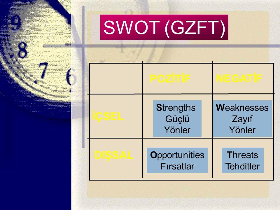 SWOTSWOT (GZFT) POZİTİF NEGATİF Strengths Güçlü Yönler Weaknesses Zayıf Yönler Opportunities Fırsatlar Threats Tehditler İÇSEL DIŞSAL