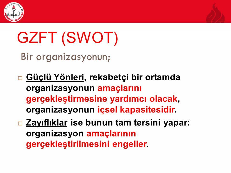 GZFT (SWOT) Bir organizasyonun;  Güçlü Yönleri, rekabetçi bir ortamda organizasyonun amaçlarını gerçekleştirmesine yardımcı olacak, organizasyonun iç