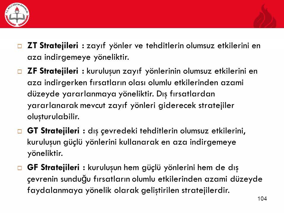  ZT Stratejileri : zayıf yönler ve tehditlerin olumsuz etkilerini en aza indirgemeye yöneliktir.  ZF Stratejileri : kuruluşun zayıf yönlerinin olums