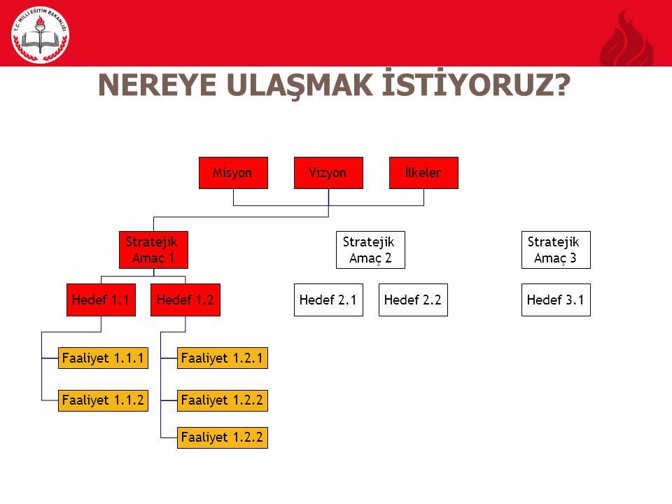 MisyonVizyonİlkeler Stratejik Amaç 1 Stratejik Amaç 2 Stratejik Amaç 3 Hedef 1.1Hedef 1.2Hedef 2.1Hedef 2.2Hedef 3.1 Faaliyet 1.1.1 Faaliyet 1.1.2 Faa