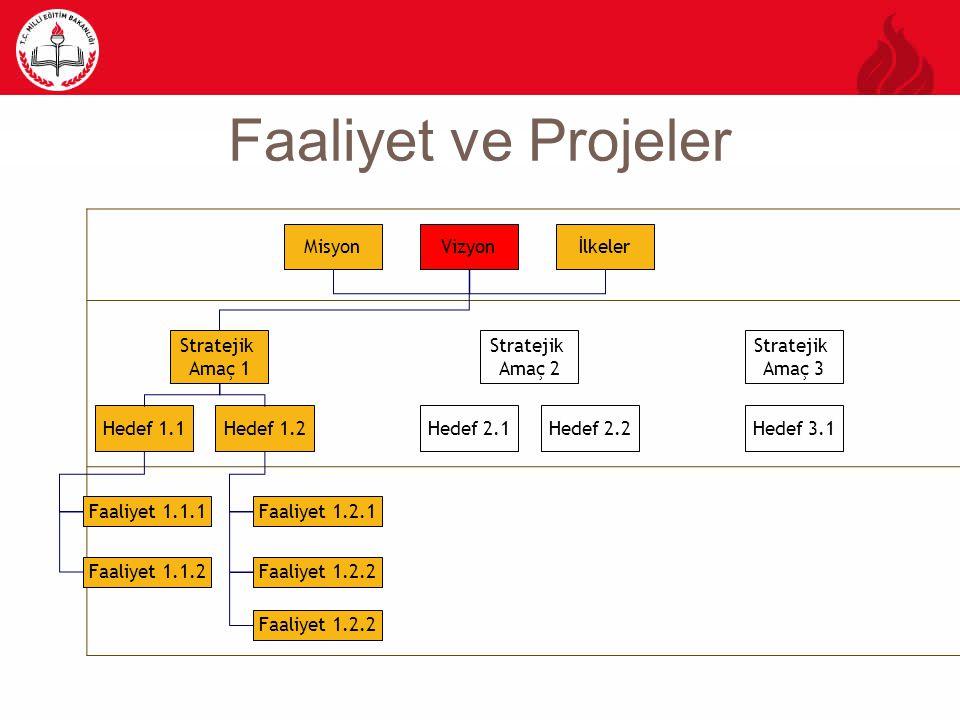 Faaliyet ve Projeler MisyonVizyonİlkeler Stratejik Amaç 1 Stratejik Amaç 2 Stratejik Amaç 3 Hedef 1.1Hedef 1.2Hedef 2.1Hedef 2.2Hedef 3.1 Faaliyet 1.1