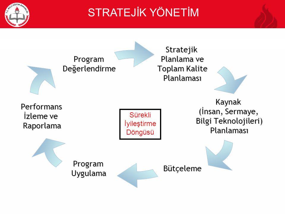 STRATEJİK YÖNETİMStratejik Planlama ve Toplam Kalite Planlaması Kaynak (İnsan, Sermaye, Bilgi Teknolojileri) Planlaması BütçelemeProgramUygulama Perfo