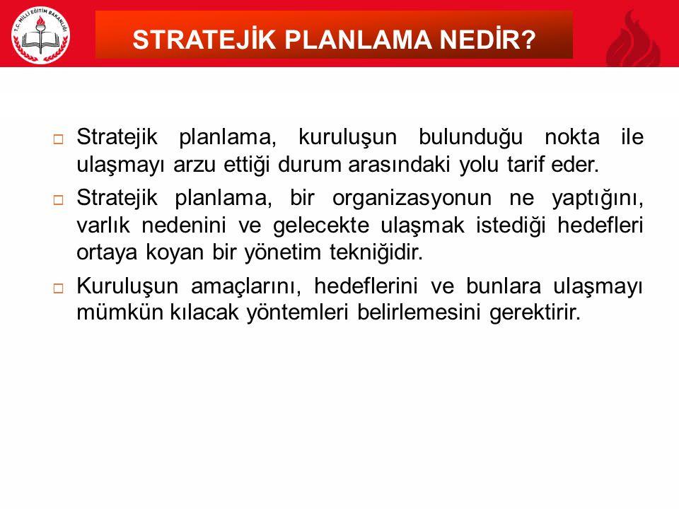 STRATEJİK PLANLAMA NEDİR?  Stratejik planlama, kuruluşun bulunduğu nokta ile ulaşmayı arzu ettiği durum arasındaki yolu tarif eder.  Stratejik planl