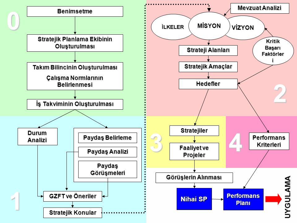 Benimsetme Stratejik Planlama Ekibinin Oluşturulması Takım Bilincinin Oluşturulması Çalışma Normlarının Belirlenmesi Durum Analizi Paydaş Belirleme Pa