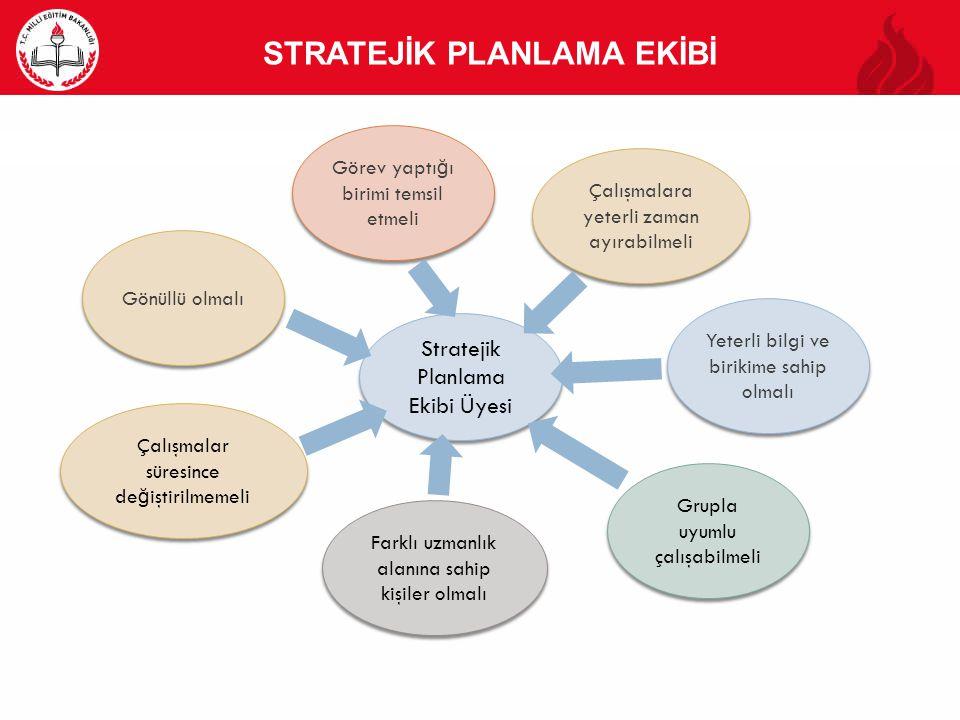 STRATEJİK PLANLAMA EKİBİ Stratejik Planlama Ekibi Üyesi Stratejik Planlama Ekibi Üyesi Gönüllü olmalı Görev yaptı ğ ı birimi temsil etmeli Yeterli bil