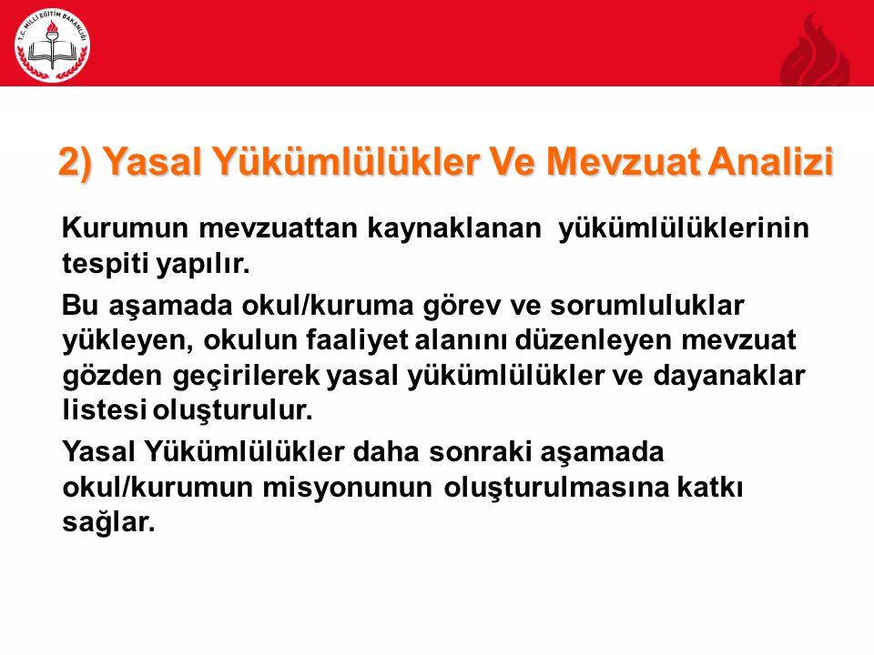2) Yasal Yükümlülükler Ve Mevzuat Analizi Kurumun mevzuattan kaynaklanan yükümlülüklerinin tespiti yapılır. Bu aşamada okul/kuruma görev ve sorumluluk
