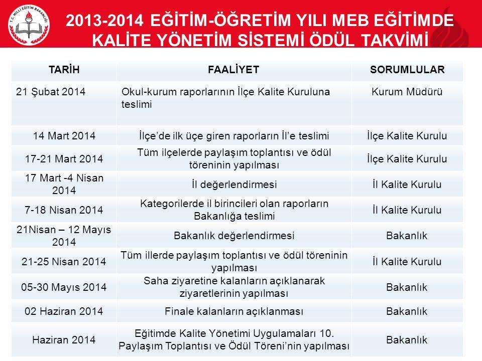 2013-2014 EĞİTİM-ÖĞRETİM YILI MEB EĞİTİMDE KALİTE YÖNETİM SİSTEMİ ÖDÜL TAKVİMİ TARİHFAALİYETSORUMLULAR 21 Şubat 2014Okul-kurum raporlarının İlçe Kalit
