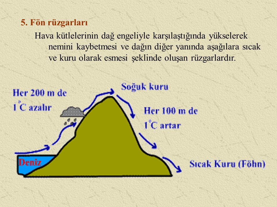 5. Fön rüzgarları Hava kütlelerinin dağ engeliyle karşılaştığında yükselerek nemini kaybetmesi ve dağın diğer yanında aşağılara sıcak ve kuru olarak e