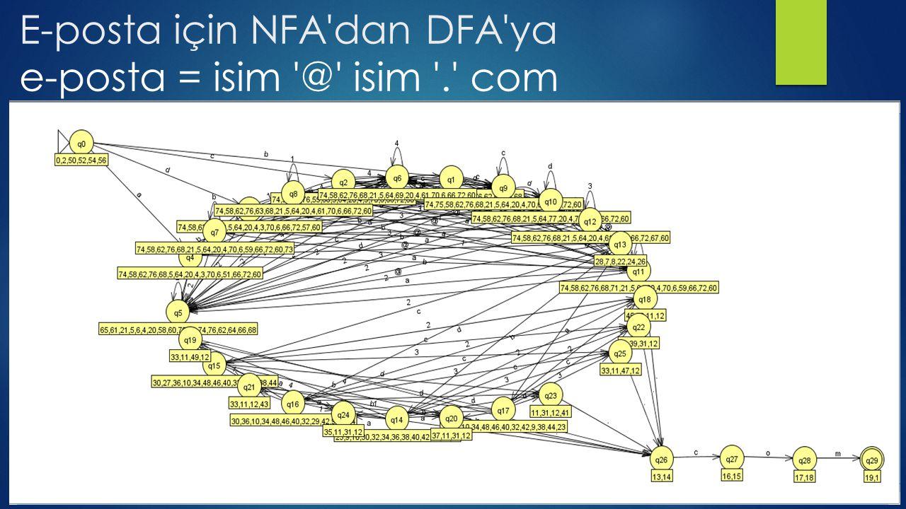 E-posta için NFA'dan DFA'ya e-posta = isim '@' isim '.' com