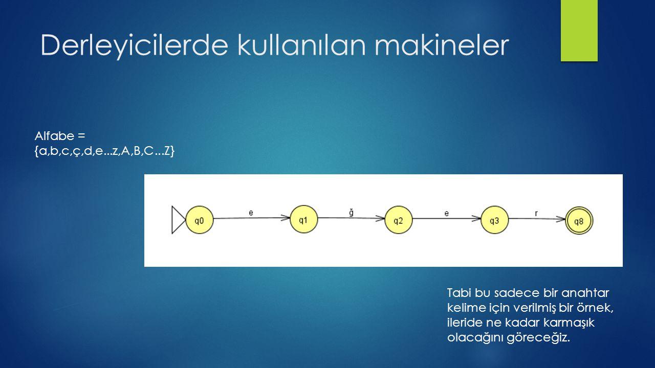 Derleyicilerde kullanılan makineler Alfabe = {a,b,c,ç,d,e...z,A,B,C...Z} Tabi bu sadece bir anahtar kelime için verilmiş bir örnek, ileride ne kadar k