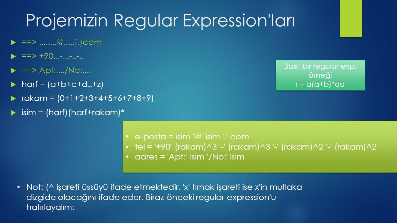 Projemizin Regular Expression'ları  ==>........@.....(.)com  ==> +90...-...-..-..  ==> Apt:..../No:....  harf = (a+b+c+d..+z)  rakam = (0+1+2+3+4