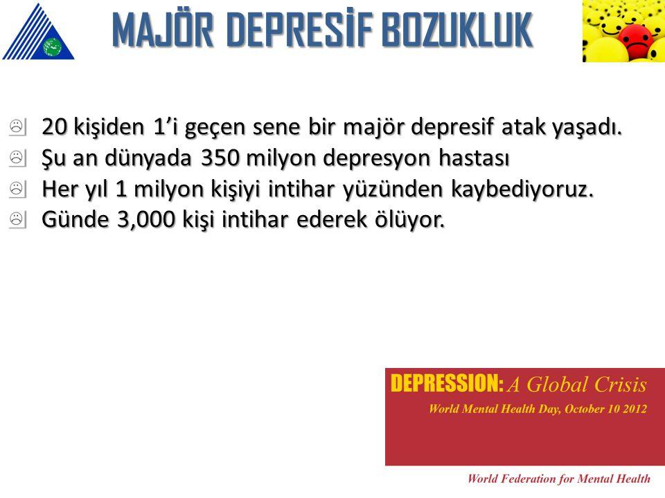 20 kişiden 1'i geçen sene bir majör depresif atak yaşadı. Şu an dünyada 350 milyon depresyon hastası Her yıl 1 milyon kişiyi intihar yüzünden kaybediy