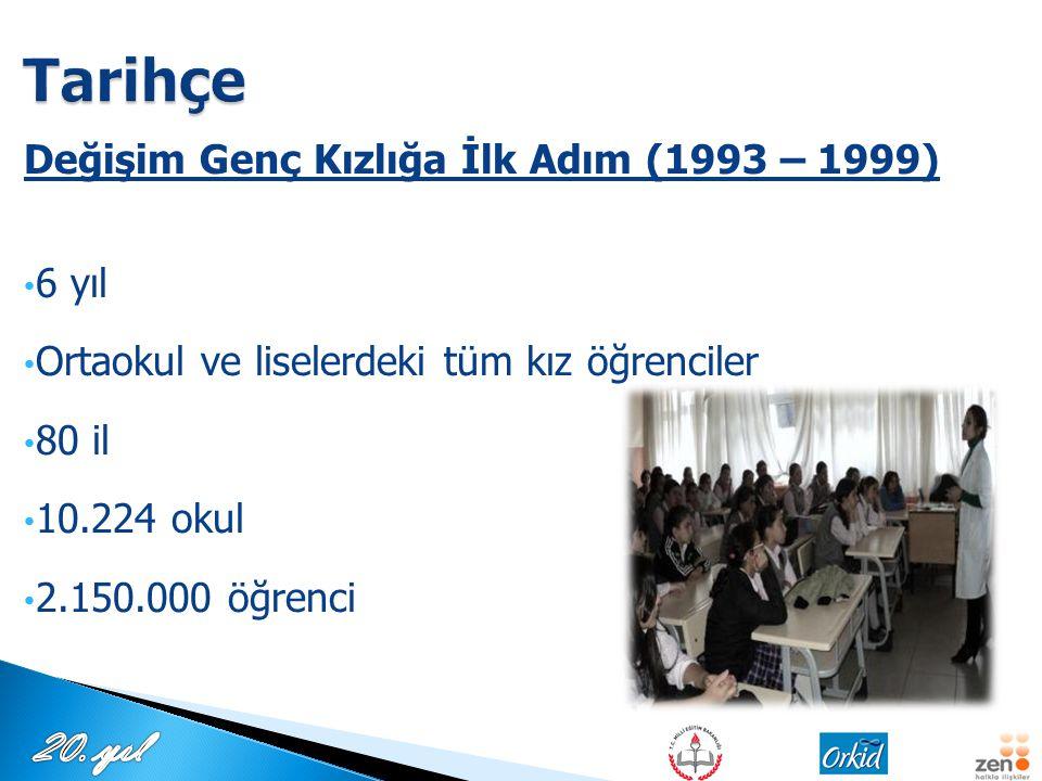 Değişim Genç Kızlığa İlk Adım (1993 – 1999) 6 yıl Ortaokul ve liselerdeki tüm kız öğrenciler 80 il 10.224 okul 2.150.000 öğrenci