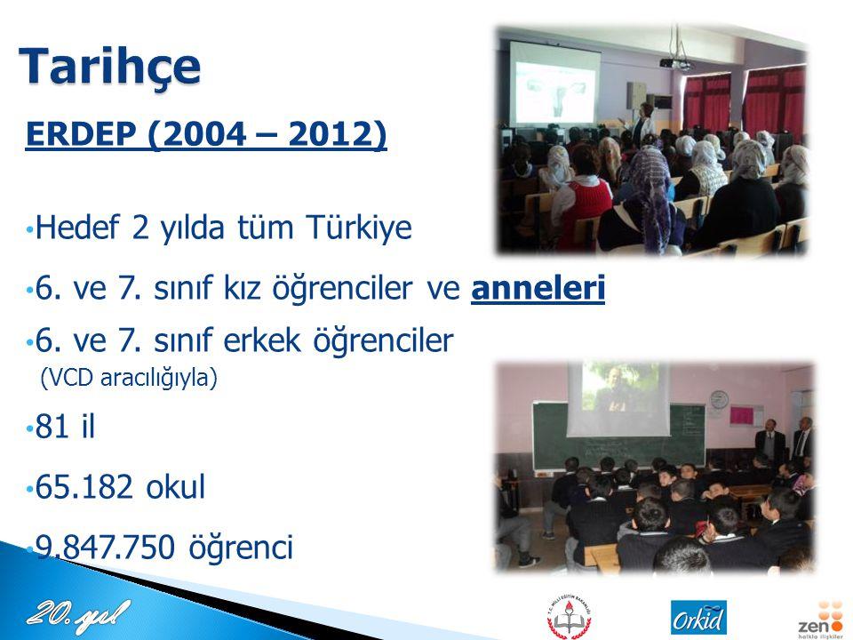 ERDEP (2004 – 2012) Hedef 2 yılda tüm Türkiye 6. ve 7. sınıf kız öğrenciler ve anneleri 6. ve 7. sınıf erkek öğrenciler (VCD aracılığıyla) 81 il 65.18