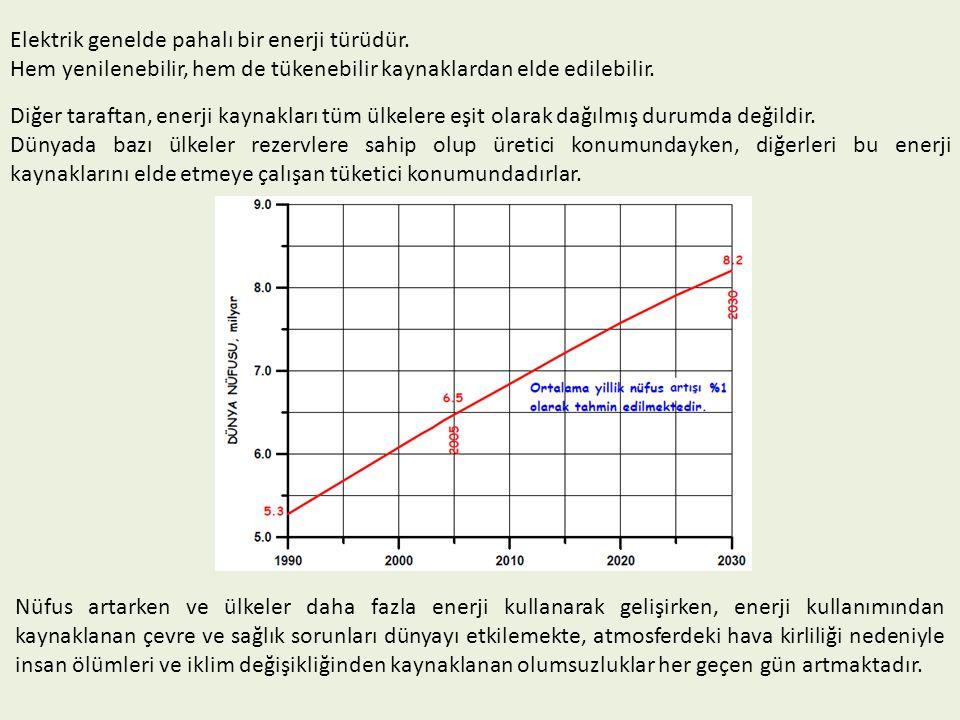 Elektrik genelde pahalı bir enerji türüdür. Hem yenilenebilir, hem de tükenebilir kaynaklardan elde edilebilir. Diğer taraftan, enerji kaynakları tüm