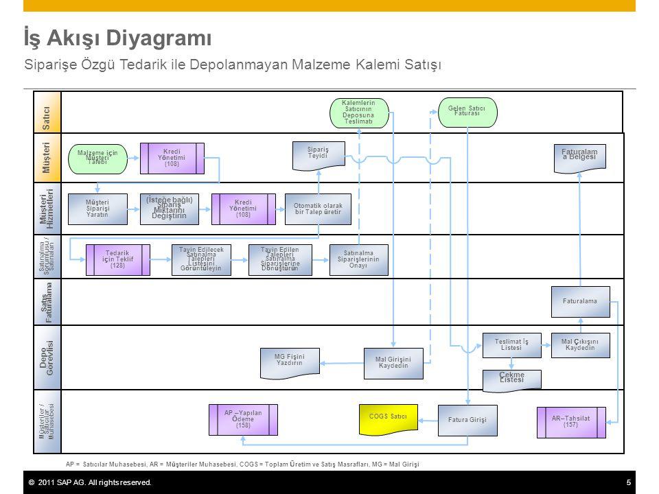 ©2011 SAP AG. All rights reserved.5 İş Akışı Diyagramı Siparişe Özgü Tedarik ile Depolanmayan Malzeme Kalemi Satışı Müşteri Hizmetleri Satınalma Sorum