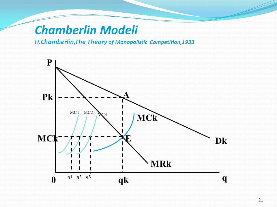 21 Chamberlin Modeli H.Chamberlin,The Theory of Monopolistic Competition,1933 0 q P Dk MRk MCk A qk Pk MCkE MC1MC2 MC3 q1q2q3