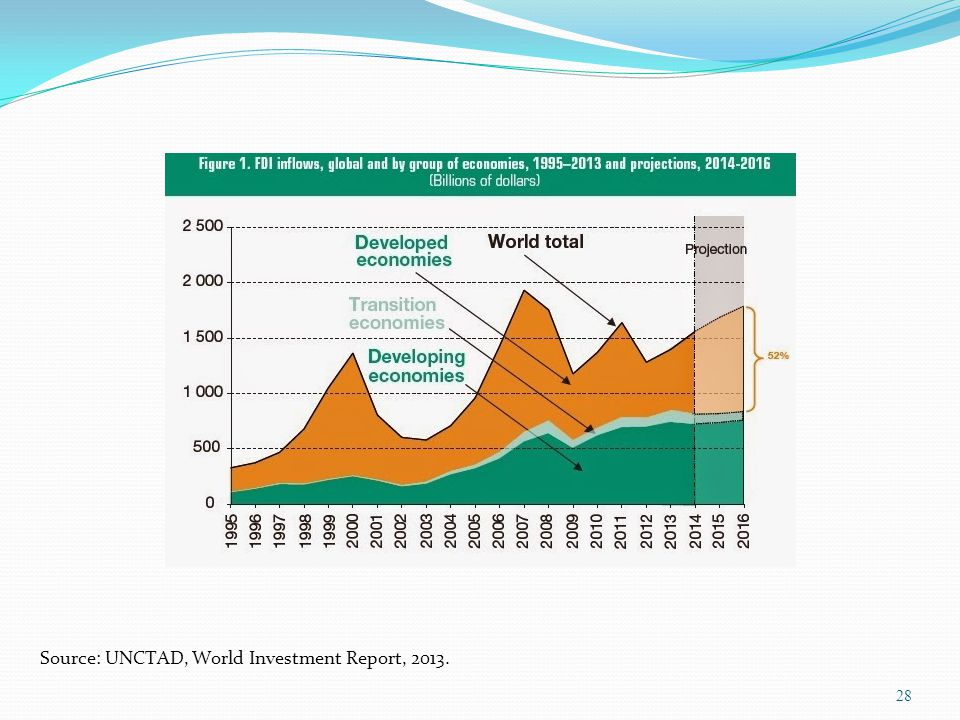 28 Source: UNCTAD, World Investment Report, 2013.