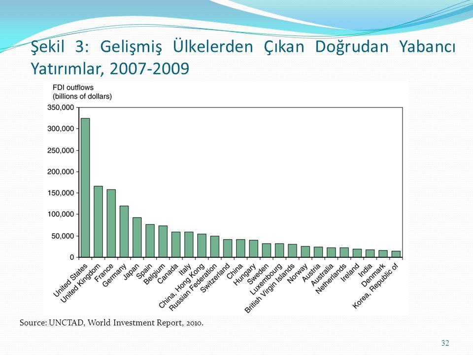 Şekil 3: Gelişmiş Ülkelerden Çıkan Doğrudan Yabancı Yatırımlar, 2007-2009 Source: UNCTAD, World Investment Report, 2010. 32