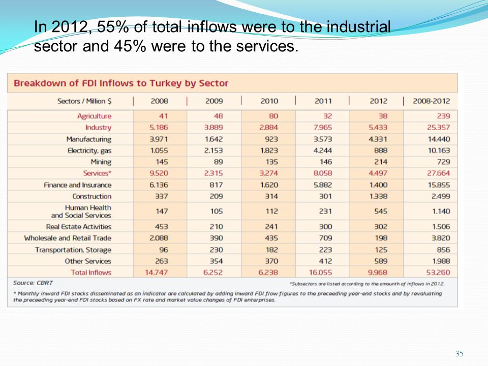 35 In 2012, 55% of total inflows were to the industrial sector and 45% were to the services.