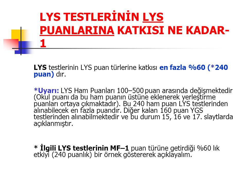 LYS TESTLERİNİN LYS PUANLARINA KATKISI NE KADAR- 1 LYS testlerinin LYS puan türlerine katkısı en fazla %60 (*240 puan) dır. *Uyarı: LYS Ham Puanları 1