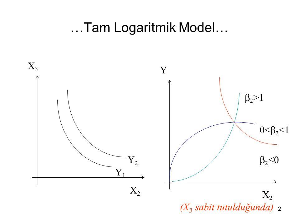 …Tam Logaritmik Model… X3X3 X2X2 Y1Y1 Y2Y2 0<  2 <1  2 <0 Y X2X2  2 >1 (X 3 sabit tutulduğunda) 2