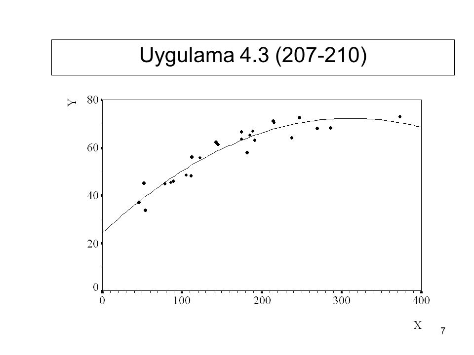 Z i değişkeni ile birlikte tahmin edilen doğrusal model R 2 = 0.7707 H 0 : Doğ-doğ model geçerlidir H 1 : Log-log model geçerlidir.