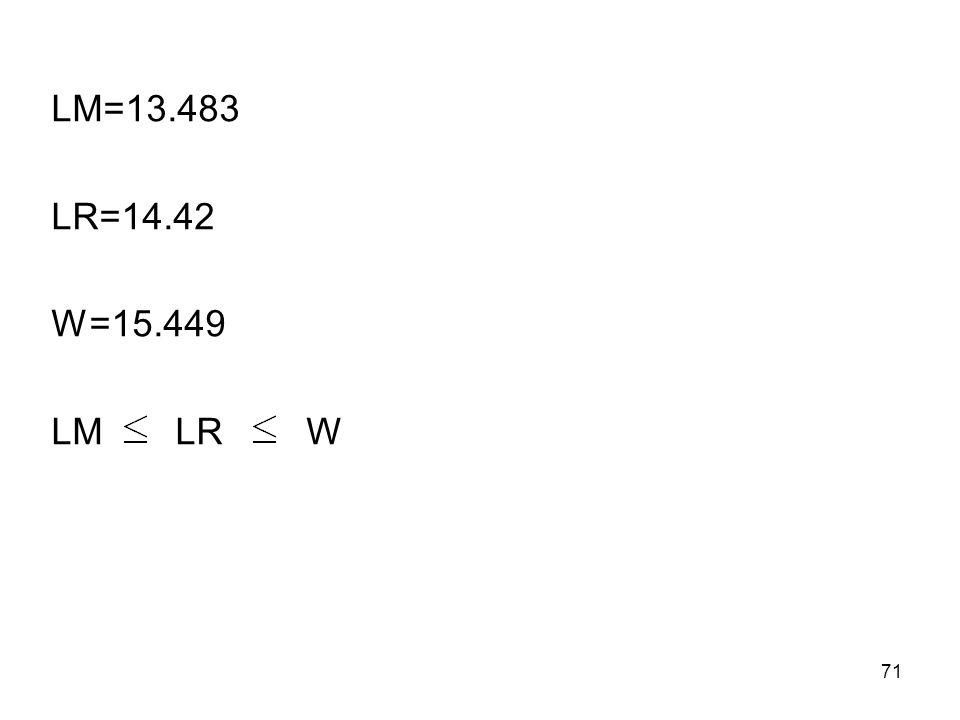 LM=13.483 LR=14.42 W=15.449 LM LR W 71